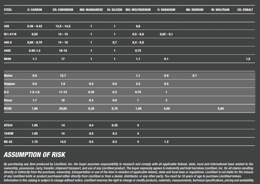 Lion Steel Chart